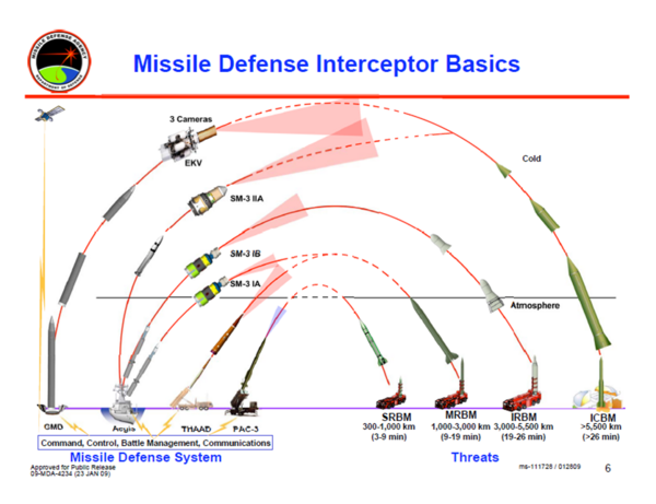 600px-Missile_Defense_Interceptor_Basics.png